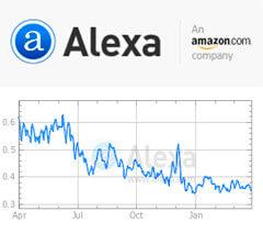 Как быстро повысить Alexa Rank